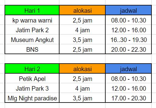 tabel itinerary malang batu fix