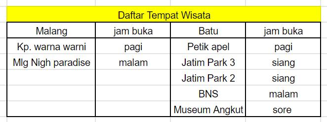 tabel membuat itinerary 1