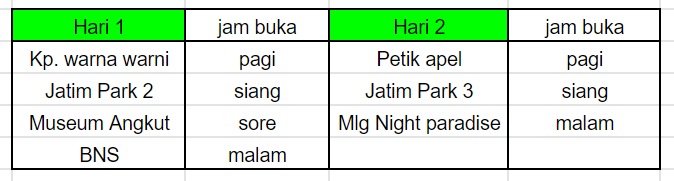 tabel membuat itinerary 2